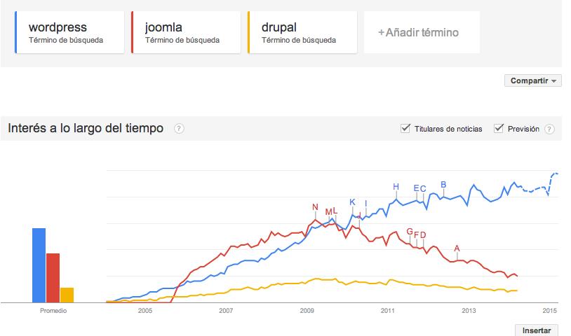 Wordpress - Joomla - Drupal