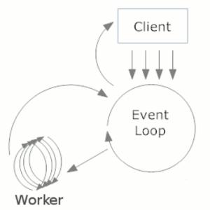 nodejs-eventLoop