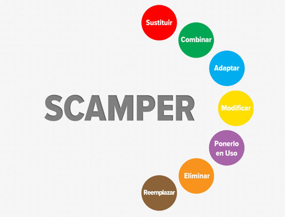 creatividad scamper