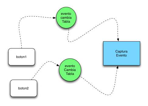 jQuery Custom Events Diagrama