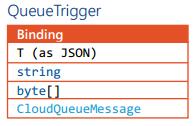 Azure Webjobs Queue Trigger