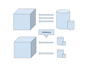 Database Partitioning Diagram