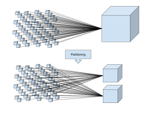 Requests Partitioning Diagram